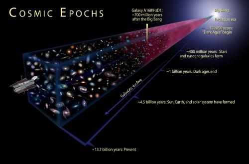 Теория большого взрыва для детей. Как бы вы рассказали историю Вселенной 8-10 летнему ребёнку?