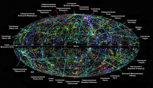Гравитационной аномалии Великий аттрактор. Великий аттрактор