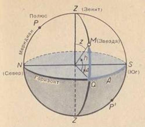 Экваториальные координаты звезд таблица. Экваториальные координаты и Звездная карта