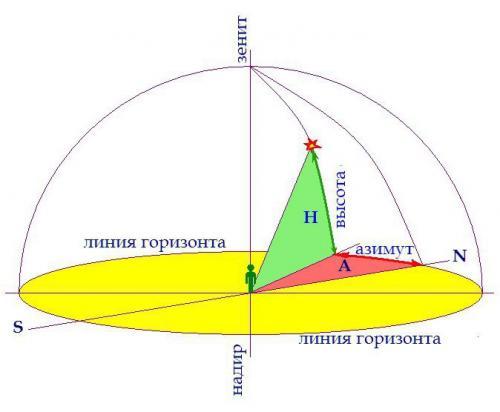 Координаты звезд. Горизонтальная система координат