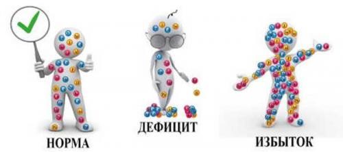 Какой элемент в организме человека содержится в большом количестве. Что такое макро и микроэлементы