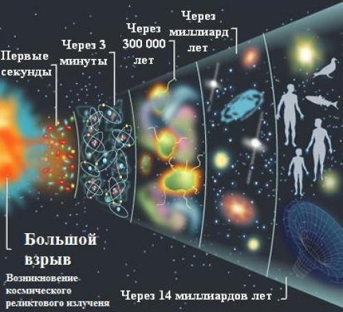 Как появилась Вселенная для детей. Как появилась Вселенная?