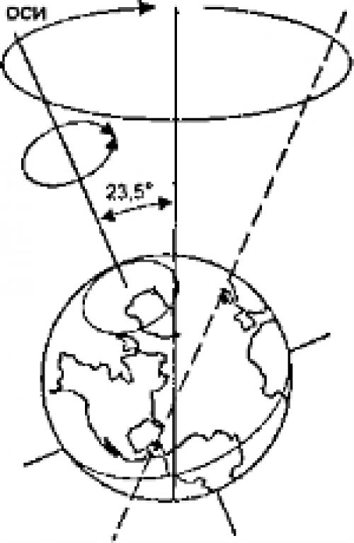 Почему Полярная звезда не двигается. ПОЛЯРНАЯ ЗВЕЗДА И ВРАЩЕНИЕ ЗЕМЛИ