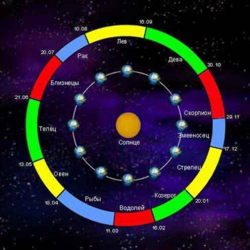 Интересные факты про звезды и созвездия. Интересные факты о созвездиях
