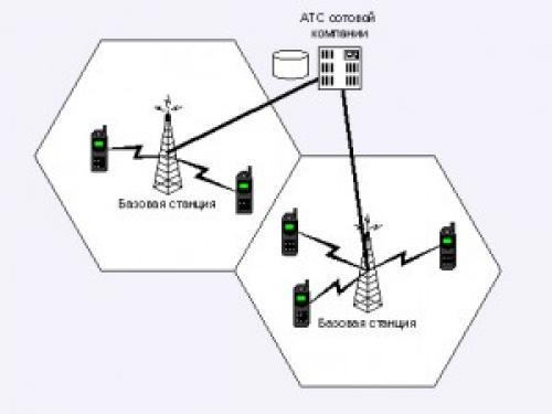 СОТОВАЯ связь физика. Принцип функционирования сотовой связи