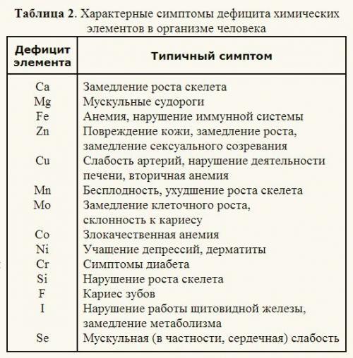 Химические элементы в организме человека.