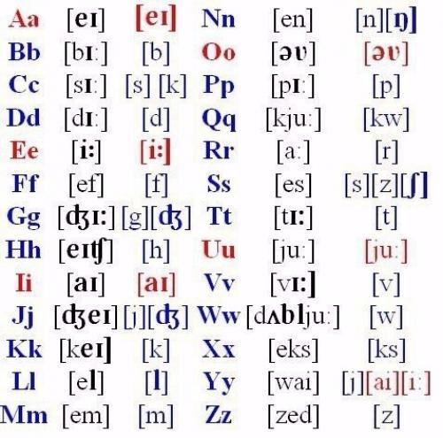 Английский язык транскрипция схема