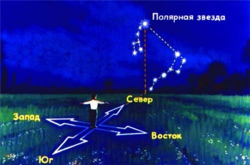Меняются ли экваториальные координаты звезды в течение суток. Определение географических координат по звездам.