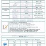 Английский язык. Вся грамматика английского языка на 10 страницах!