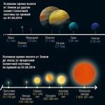 Человечество еще не исследовало солнечную систему, но уже стремится вырваться за ее пределы.