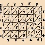 Умножение методом решетки. Решетчатое умножение.