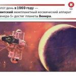 """""""Венера-5"""" вошла в ночную атмосферу Венеры и передала уточнённые данные о более глубоких слоях атмосферы."""