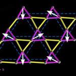 Физики нашли новый пример очень редкого квантового состояния вещества - спиновой жидкости.