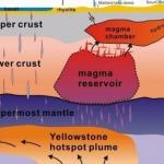 Под супервулканом йеллоустоуна скопилось впятеро больше магмы, чем считали геологи.